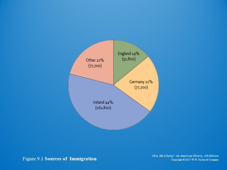 Pie Chart of Sources of Immigration, 1850