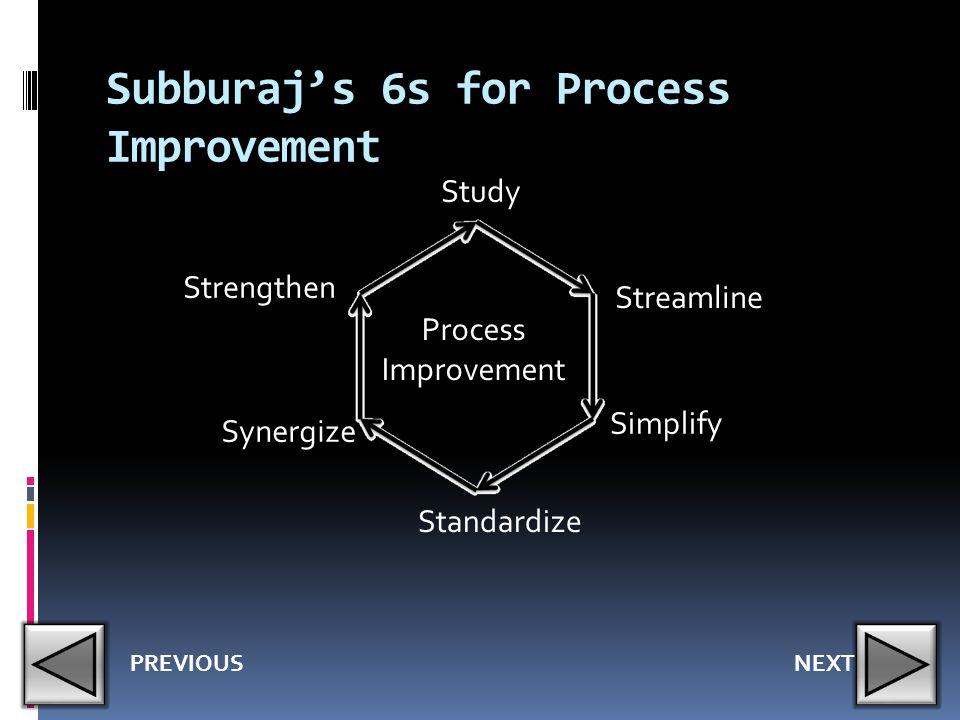 Subburaj's 6s for Process Improvement