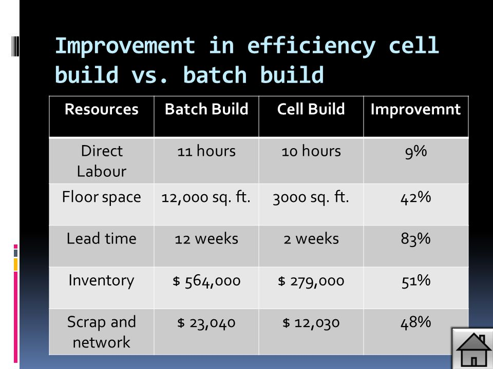 Improvement in efficiency cell build vs. batch build