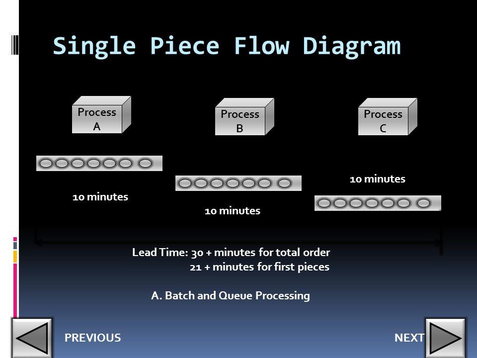 Single Piece Flow Diagram