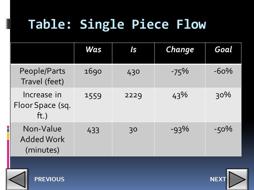 Table: Single Piece Flow
