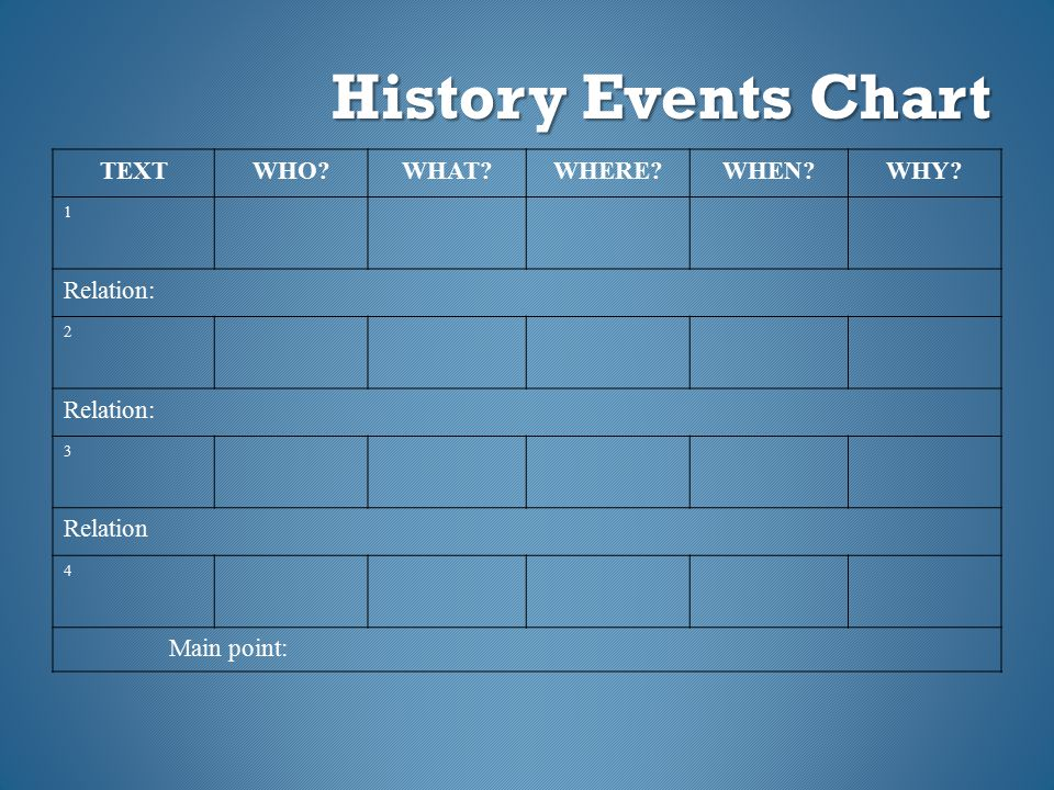 History Events Chart TEXT WHO WHAT WHERE WHEN WHY Relation: