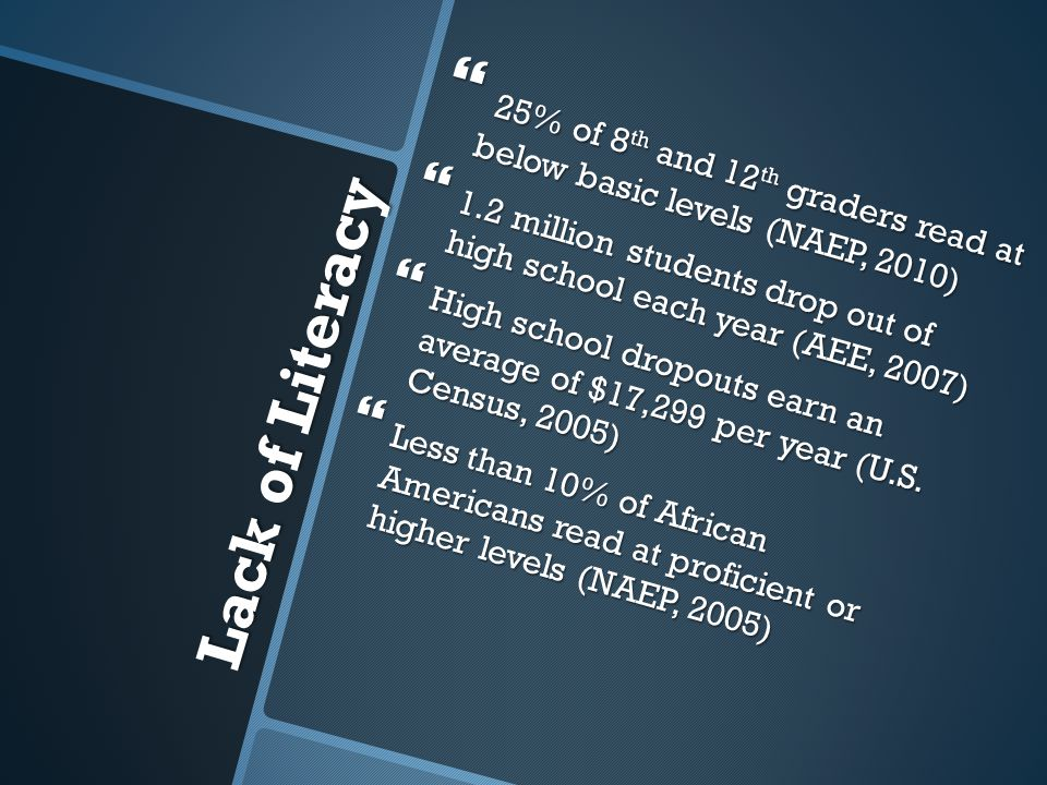 25% of 8th and 12th graders read at below basic levels (NAEP, 2010)