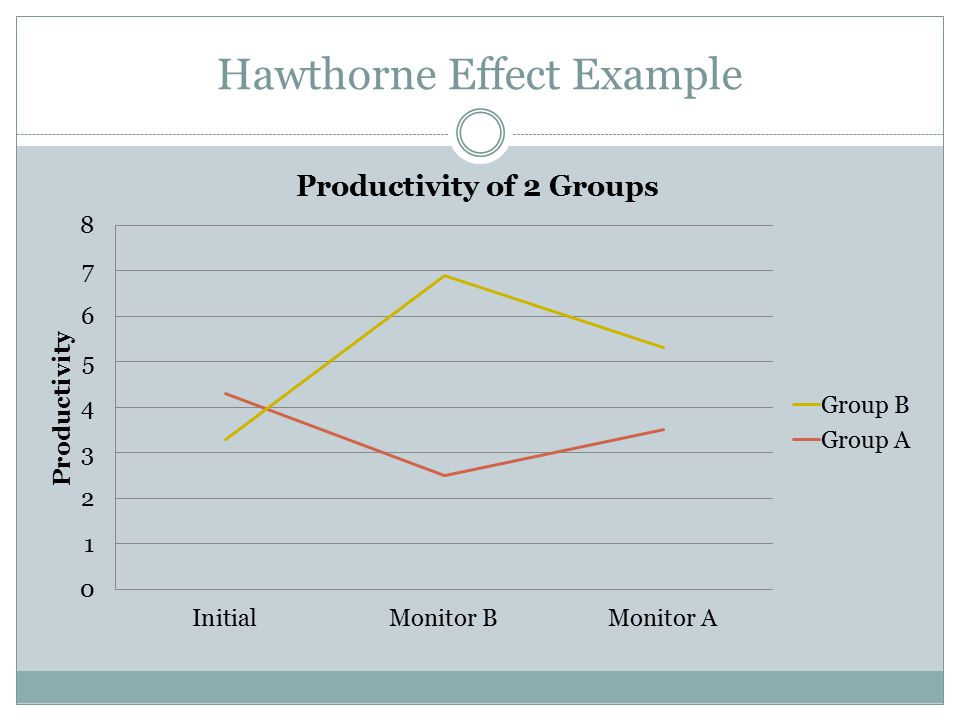 Hawthorne Effect Example
