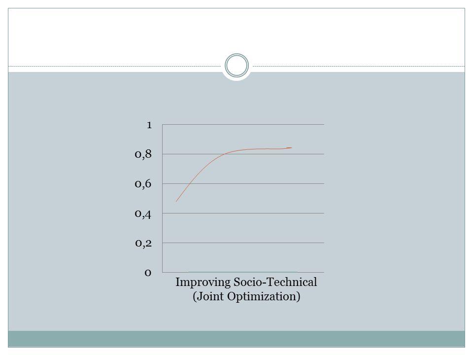 Improving Socio-Technical