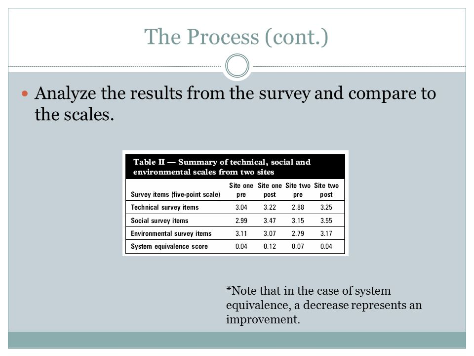 The Process (cont.) Analyze the results from the survey and compare to the scales.