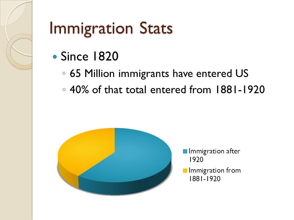 Immigration Stats Since 1820 65 Million immigrants have entered US
