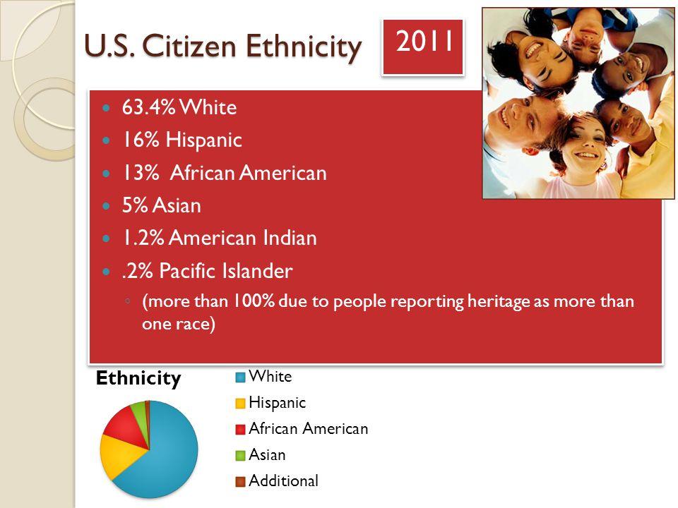 U.S. Citizen Ethnicity 2011 63.4% White 16% Hispanic