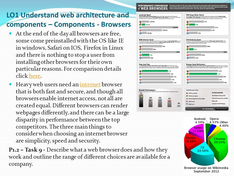 LO1 Understand web architecture and components – Components - Browsers