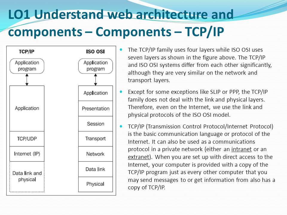 LO1 Understand web architecture and components – Components – TCP/IP