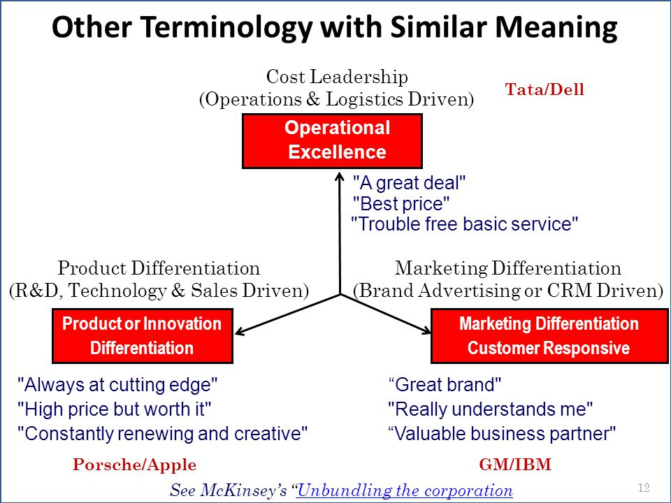 Other Terminology with Similar Meaning Marketing Differentiation
