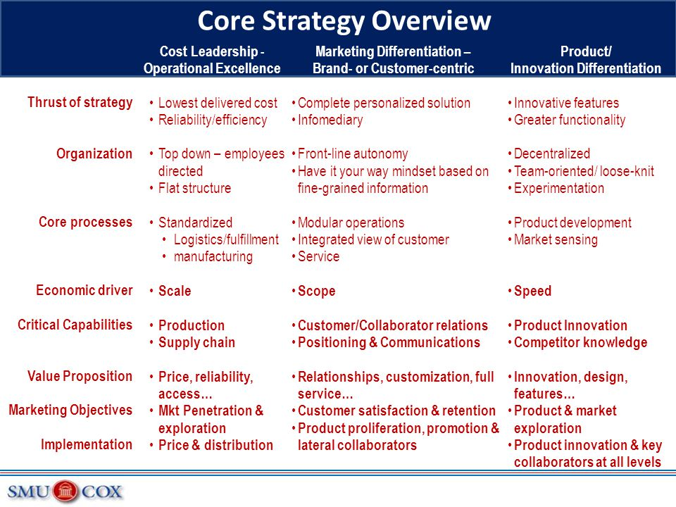 Core Strategy Overview
