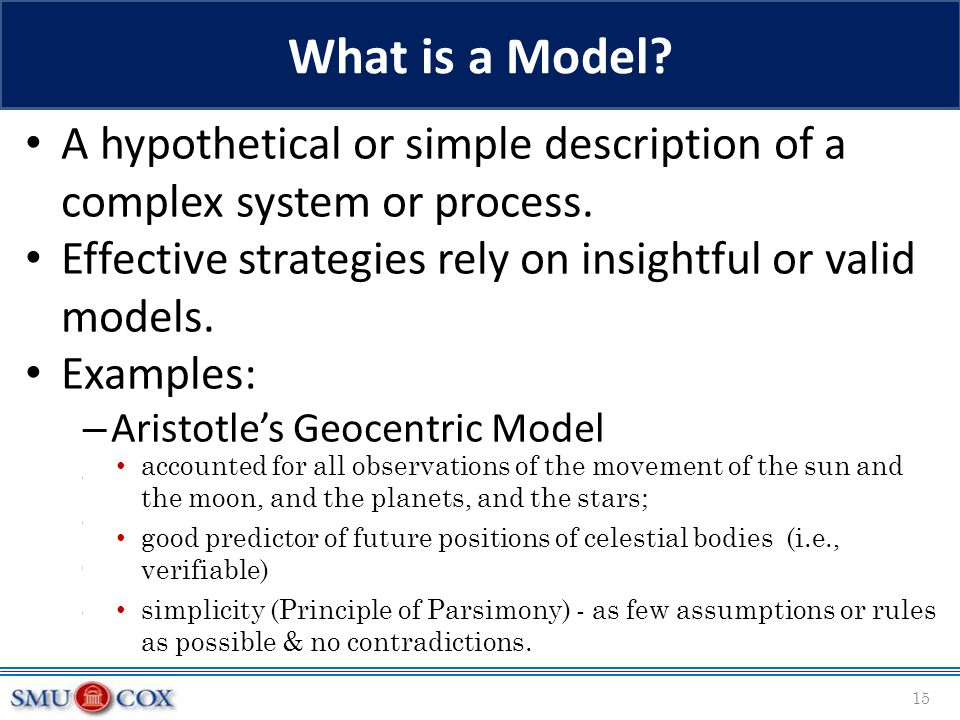 What is a Model A hypothetical or simple description of a complex system or process. Effective strategies rely on insightful or valid models.