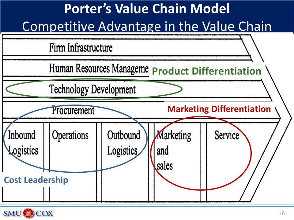 Porter's Value Chain Model Competitive Advantage in the Value Chain