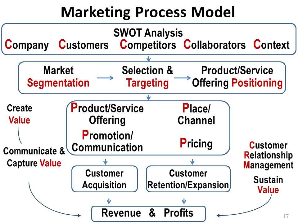 Marketing Process Model