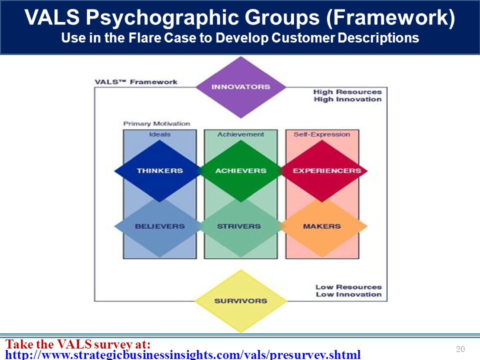VALS Psychographic Groups (Framework)