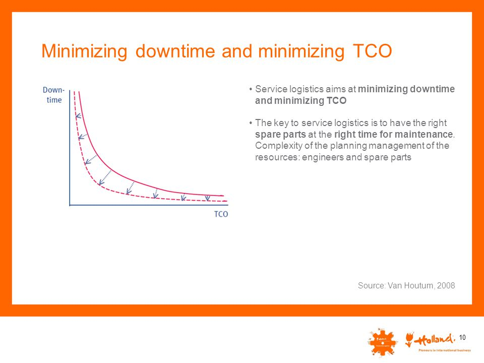 Minimizing downtime and minimizing TCO