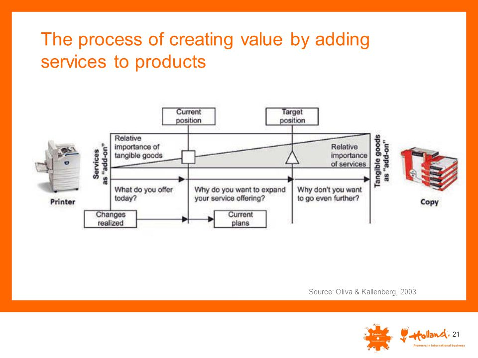 The process of creating value by adding services to products