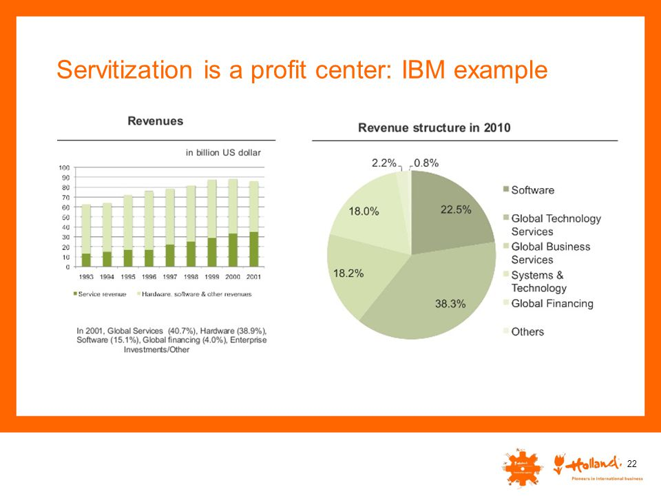 Servitization is a profit center: IBM example