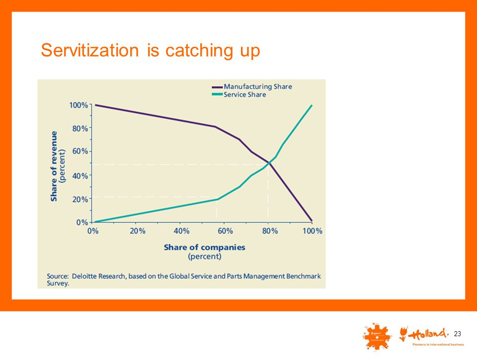 Servitization is catching up