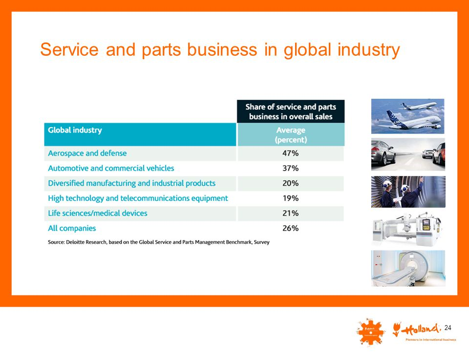 Service and parts business in global industry