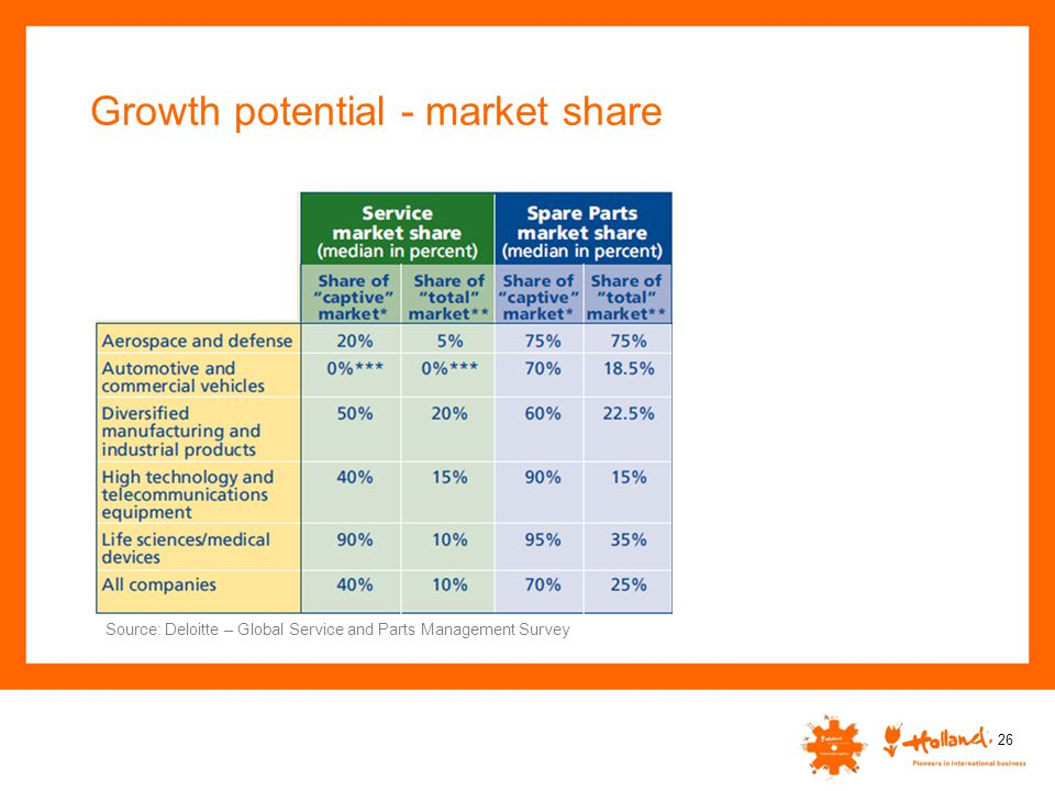 Growth potential - market share