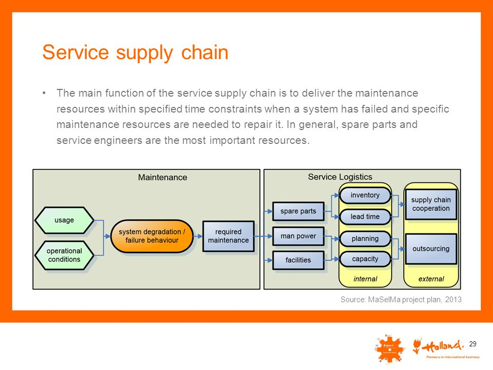 Service supply chain
