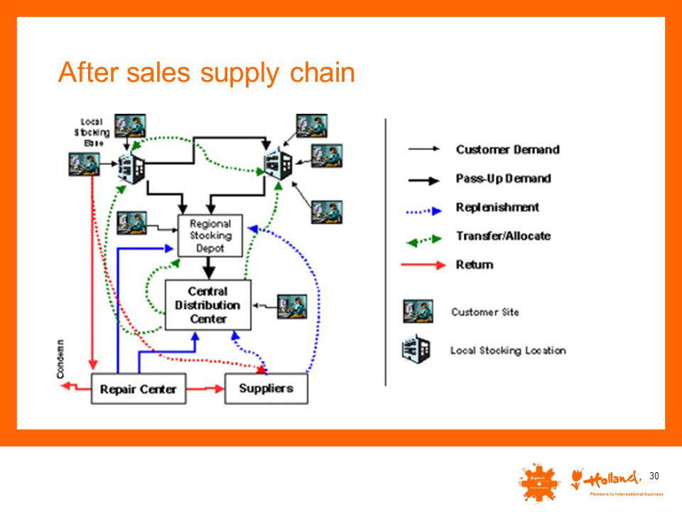 After sales supply chain