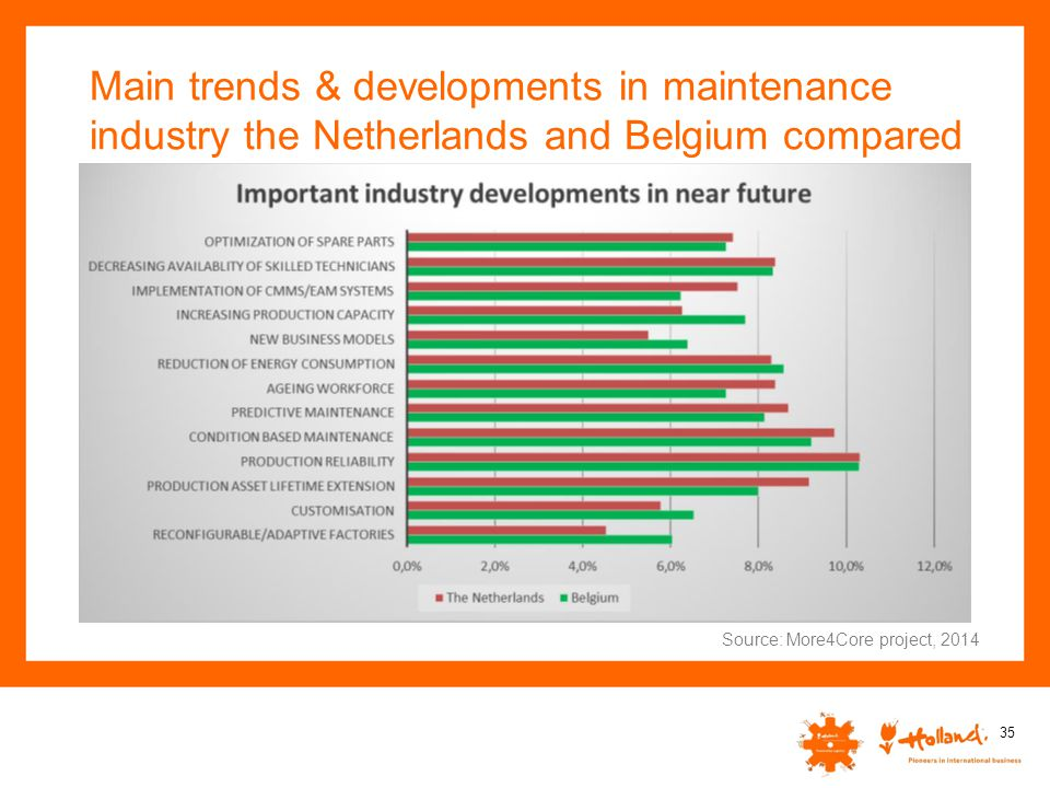 Main trends & developments in maintenance industry the Netherlands and Belgium compared