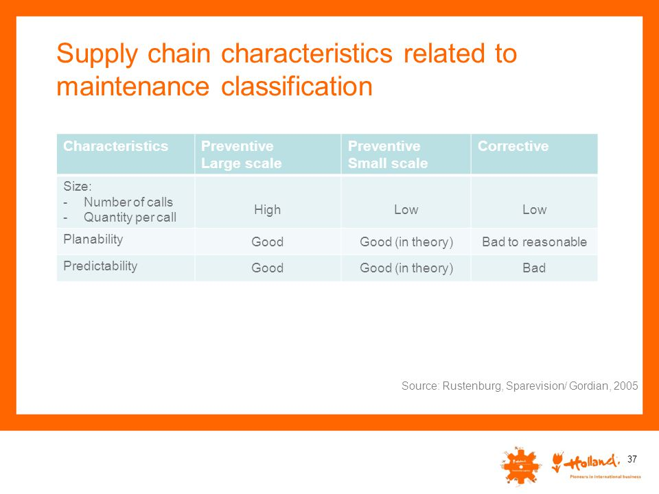Supply chain characteristics related to maintenance classification