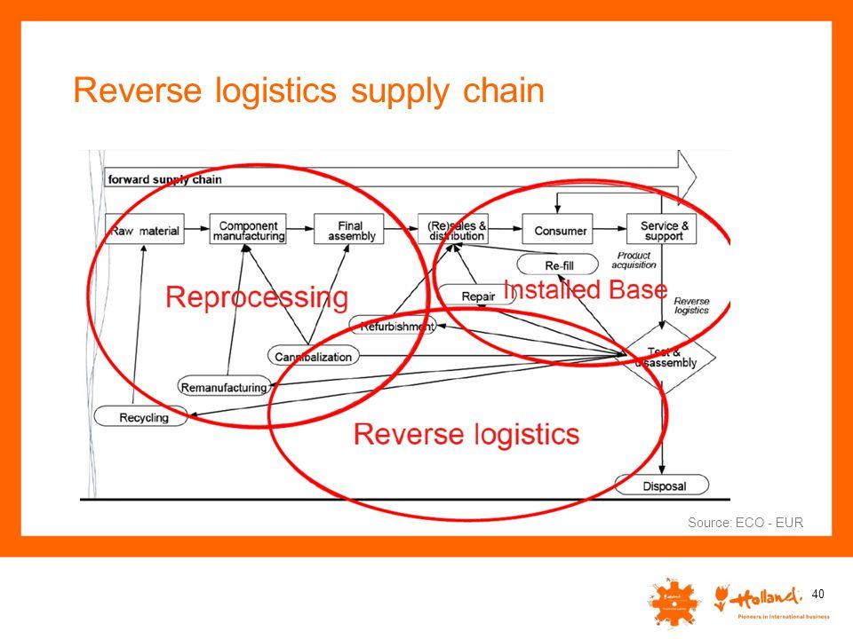 Reverse logistics supply chain