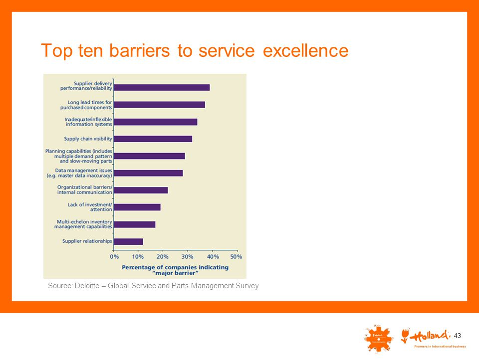Top ten barriers to service excellence