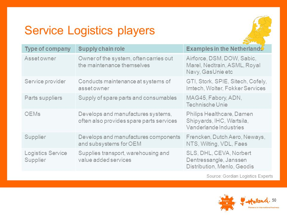 Service Logistics players