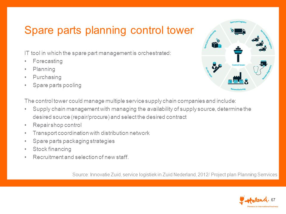 Spare parts planning control tower