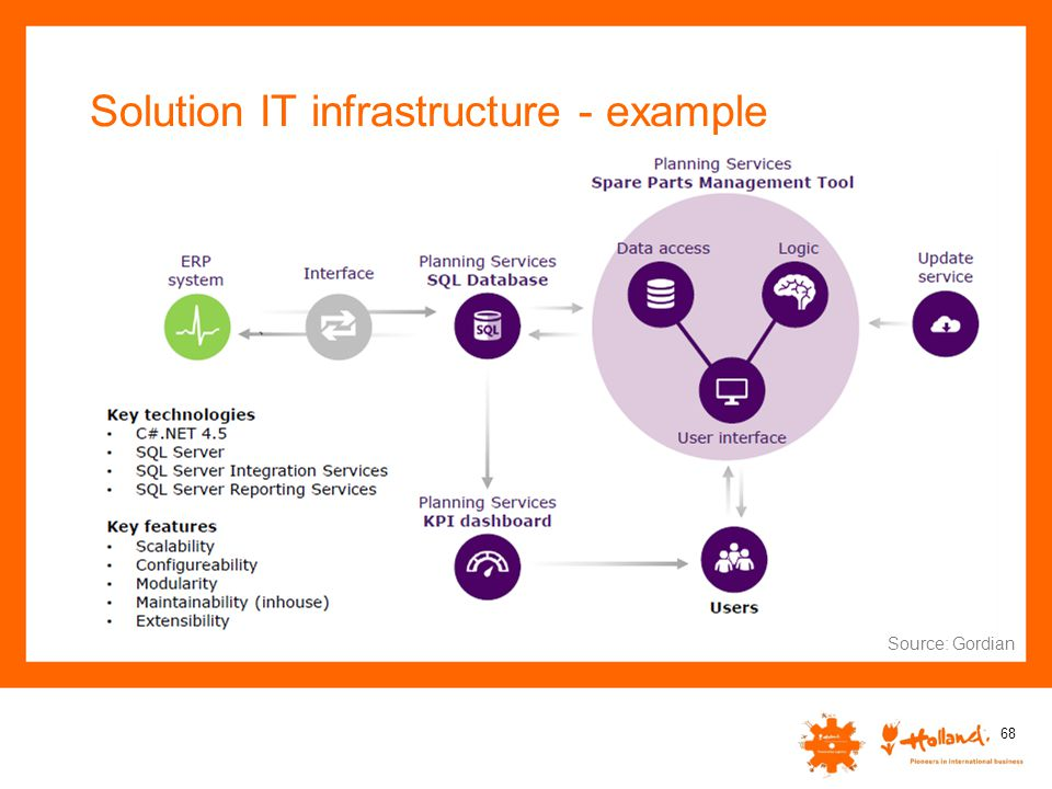 Solution IT infrastructure - example