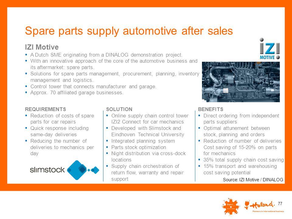 Spare parts supply automotive after sales