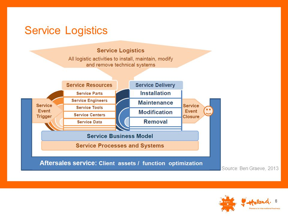 Service Logistics Source: Ben Graeve, 2013