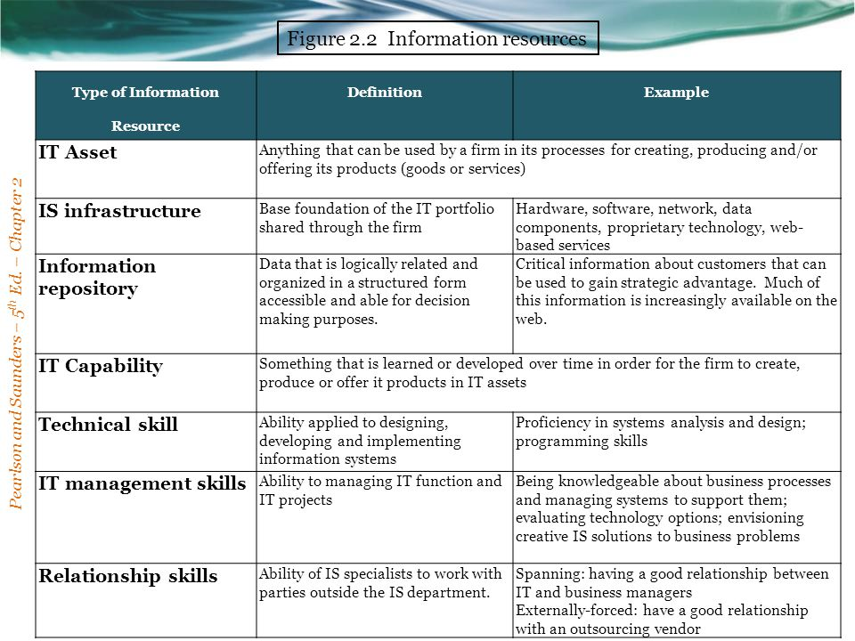 Type of Information Resource