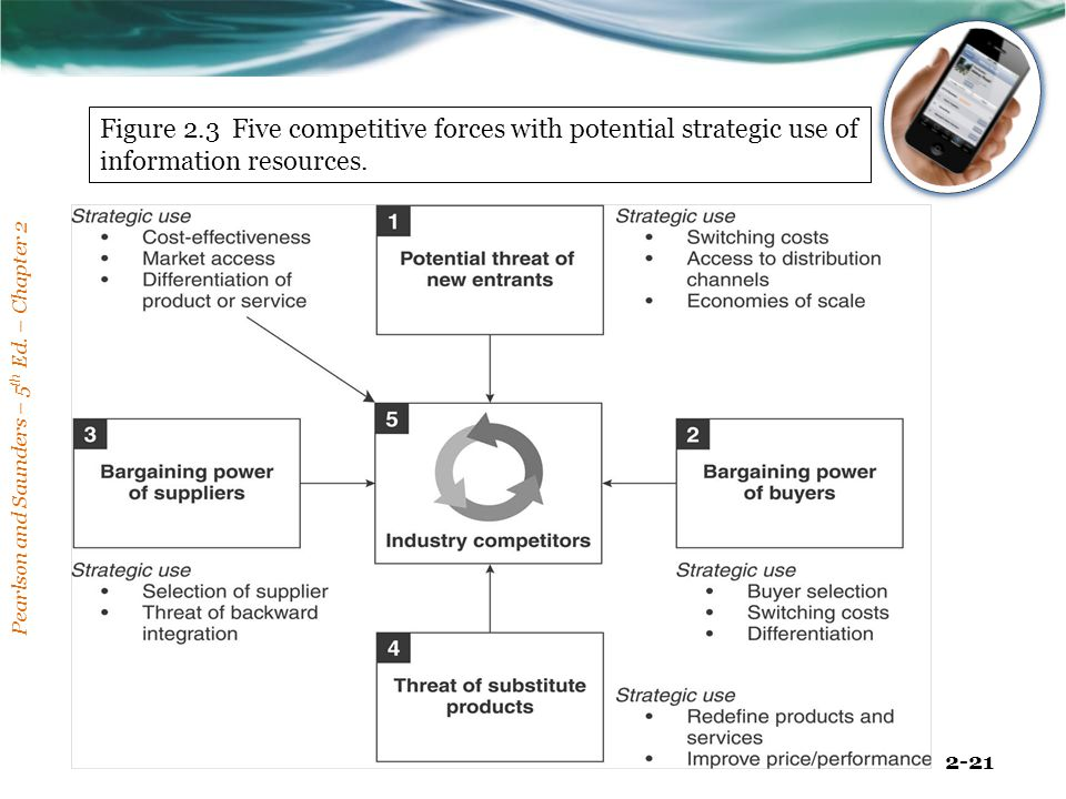 Figure 2.3 Five competitive forces with potential strategic use of information resources.