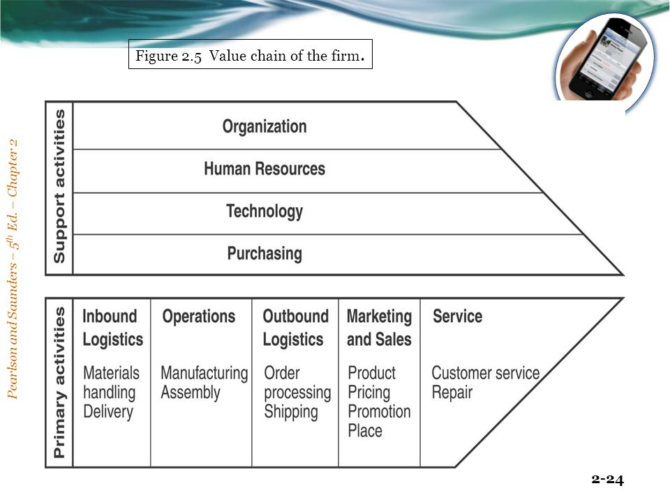 Figure 2.5 Value chain of the firm.