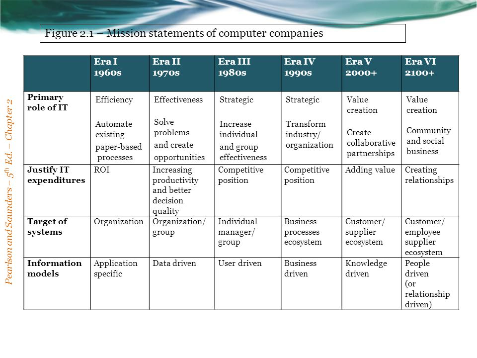 Figure 2.1 – Mission statements of computer companies