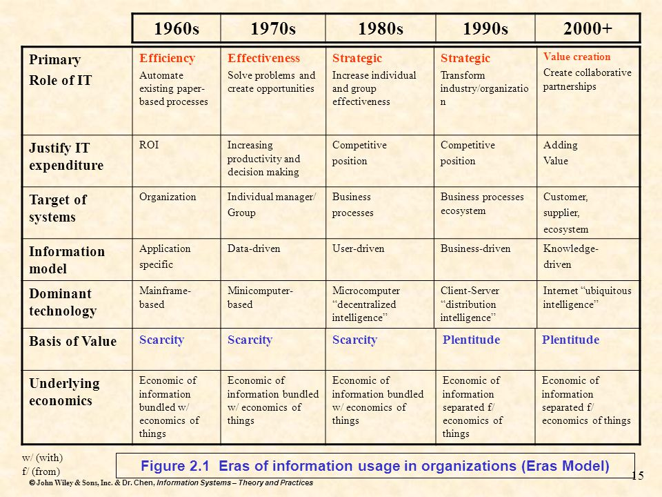 Figure 2.1 Eras of information usage in organizations (Eras Model)