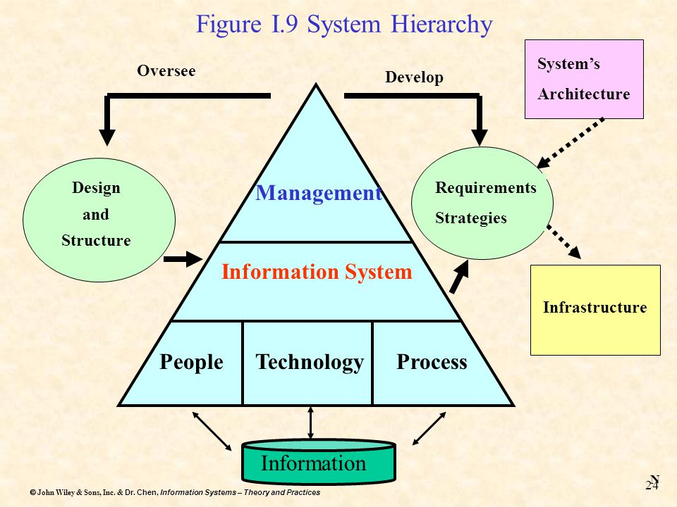 Figure I.9 System Hierarchy