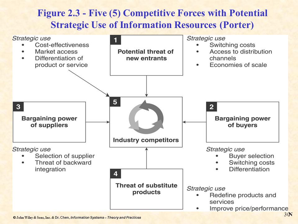 Figure 2.3 - Five (5) Competitive Forces with Potential Strategic Use of Information Resources (Porter)