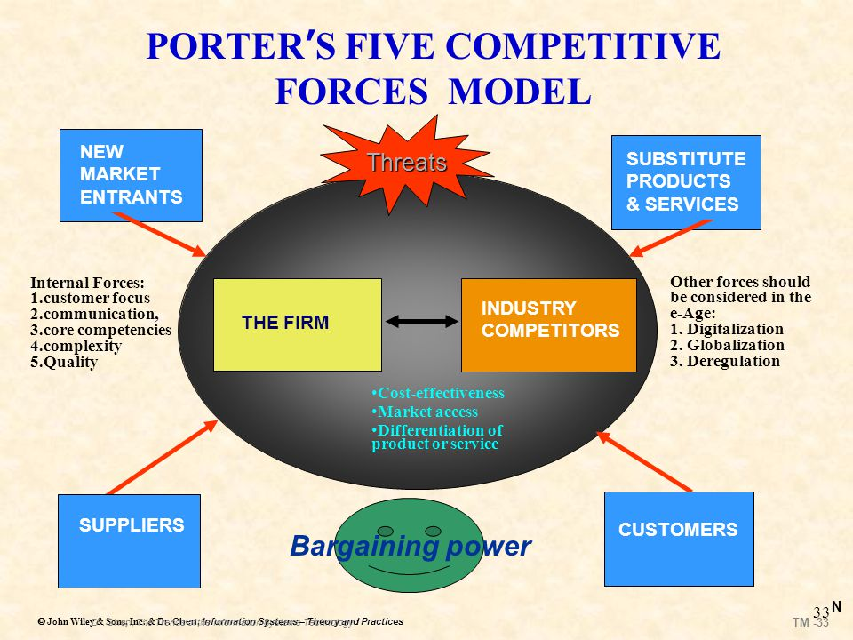 PORTER'S FIVE COMPETITIVE FORCES MODEL