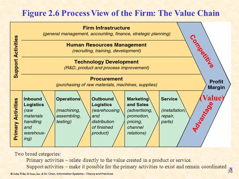 Figure 2.6 Process View of the Firm: The Value Chain