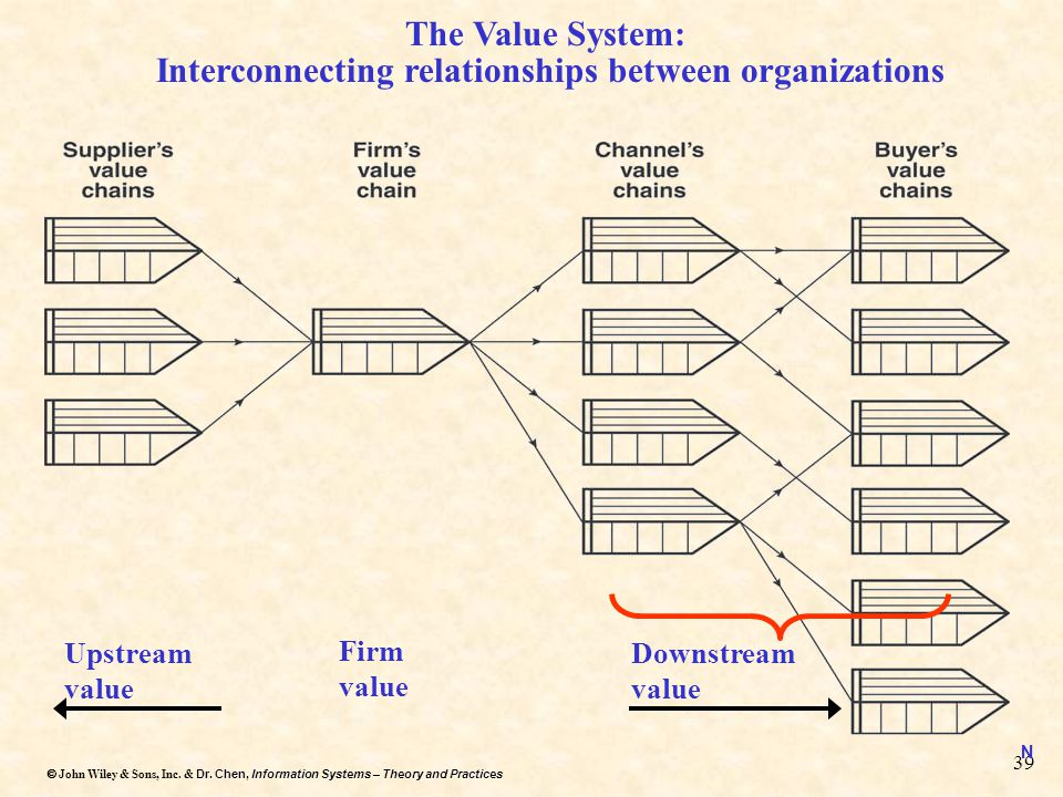 Interconnecting relationships between organizations