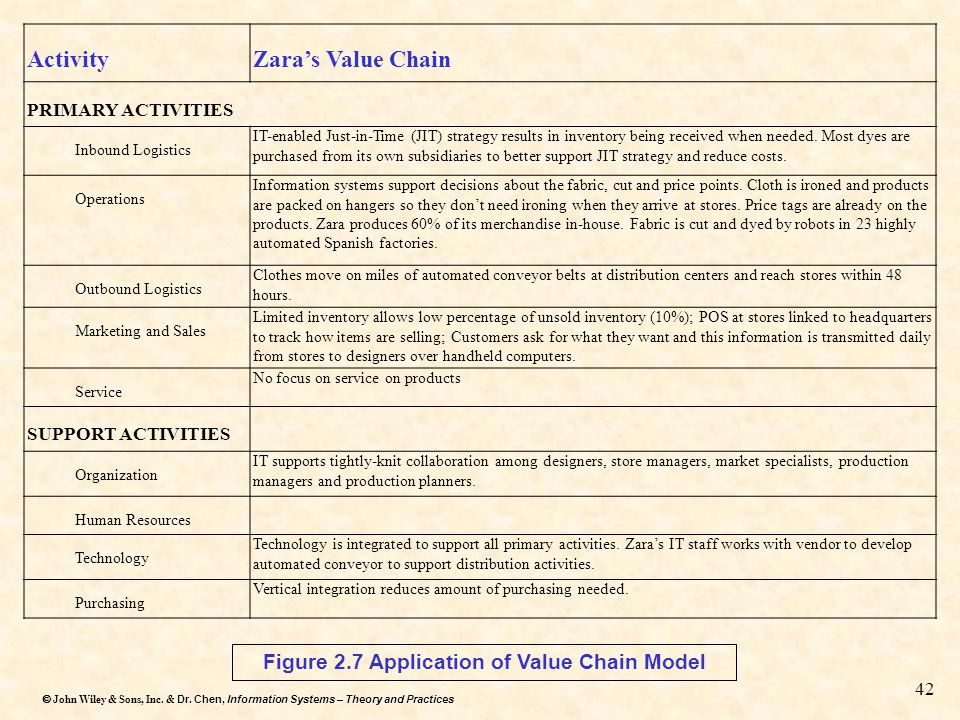 Figure 2.7 Application of Value Chain Model