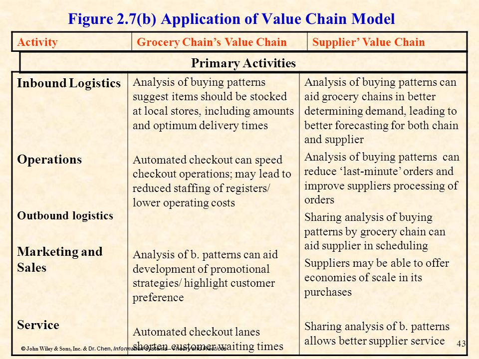 Figure 2.7(b) Application of Value Chain Model