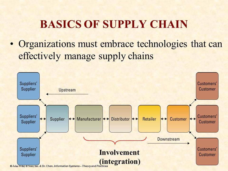 BASICS OF SUPPLY CHAIN Organizations must embrace technologies that can effectively manage supply chains.